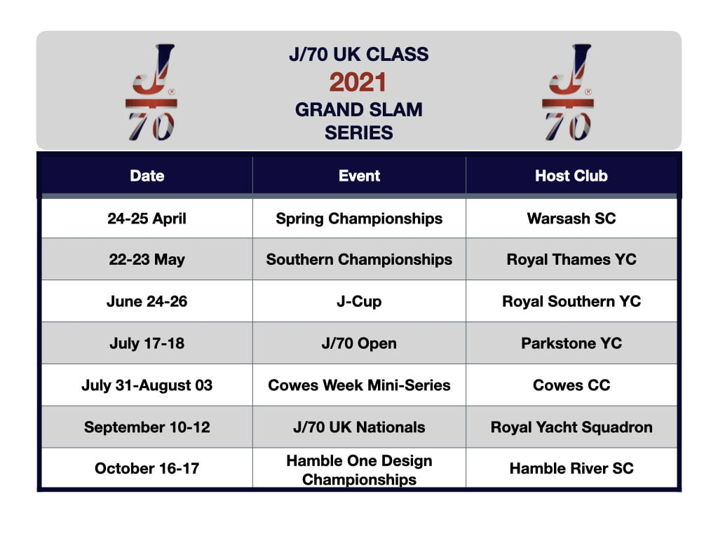 Back to racing for the J/70 UK Class